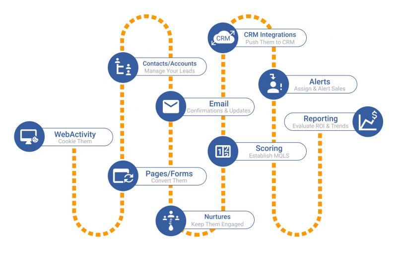 herramientas de automatización del marketing